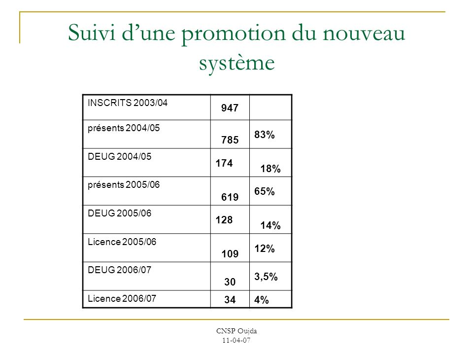 CNSP Oujda 11-04-07 Suivi dune promotion du nouveau système INSCRITS 2003/04 947 présents 2004/05 785 83% DEUG 2004/05 174 18% présents 2005/06 619 65