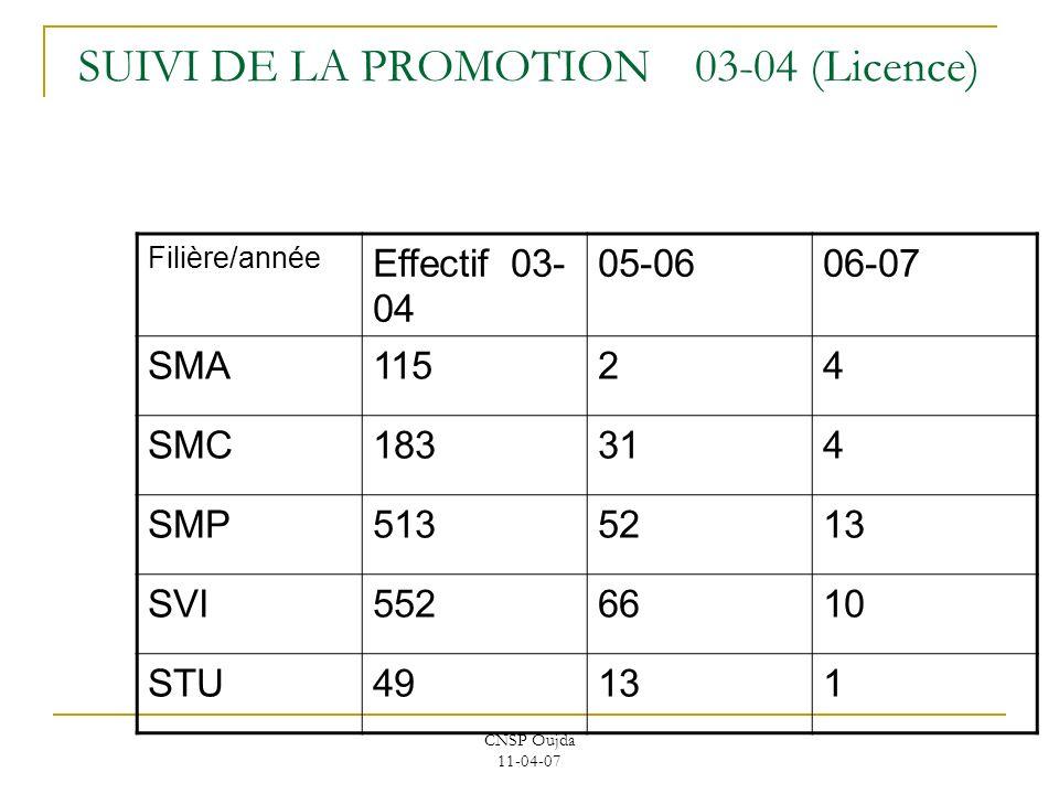 CNSP Oujda 11-04-07 SUIVI DE LA PROMOTION 03-04 (Licence) Filière/année Effectif 03- 04 05-0606-07 SMA11524 SMC183314 SMP5135213 SVI5526610 STU49131