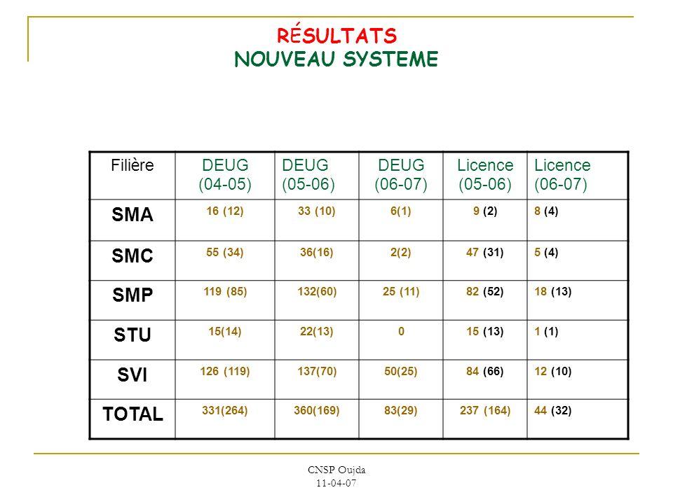 CNSP Oujda 11-04-07 RÉSULTATS NOUVEAU SYSTEME Fili è re DEUG (04-05) DEUG (05-06) DEUG (06-07) Licence (05-06) Licence (06-07) SMA 16 (12)33 (10)6(1)9