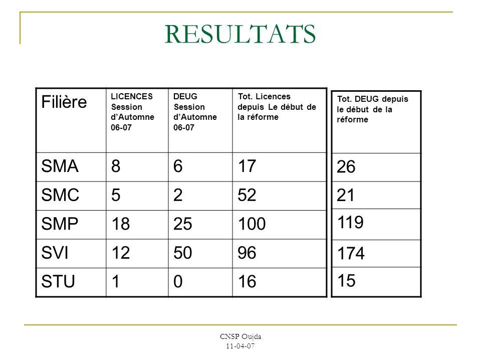 CNSP Oujda 11-04-07 RESULTATS Filière LICENCES Session dAutomne 06-07 DEUG Session dAutomne 06-07 Tot. Licences depuis Le début de la réforme SMA8617