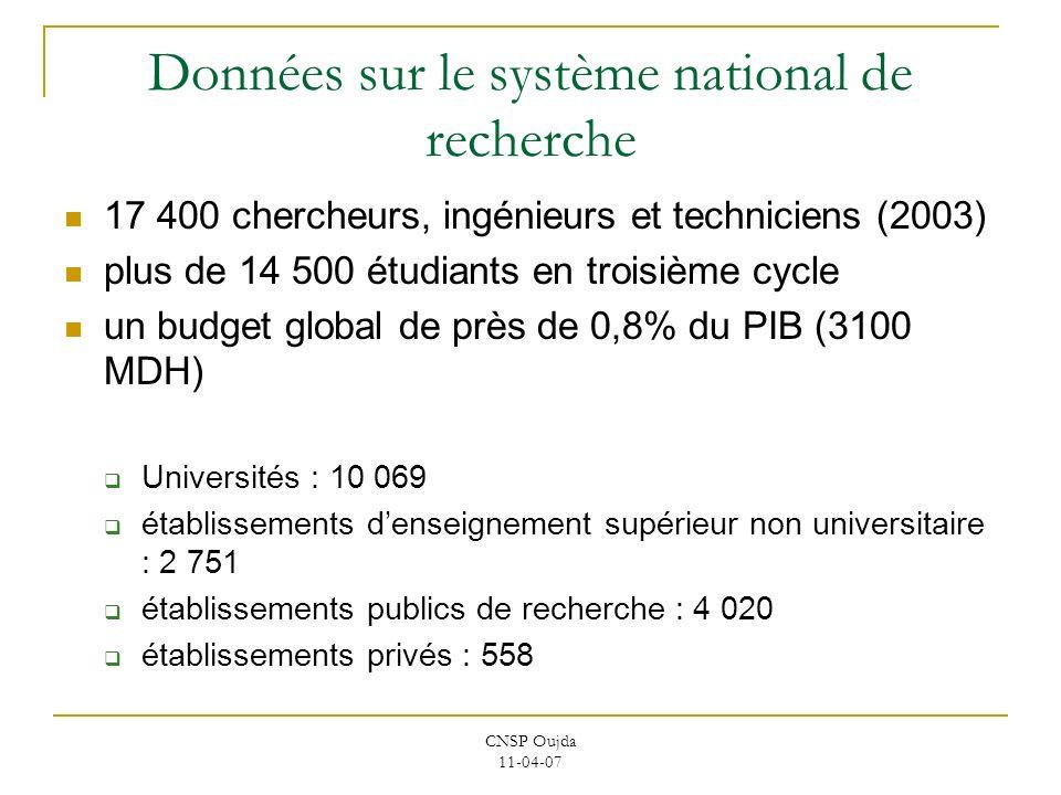 CNSP Oujda 11-04-07 Données sur le système national de recherche 17 400 chercheurs, ingénieurs et techniciens (2003) plus de 14 500 étudiants en trois