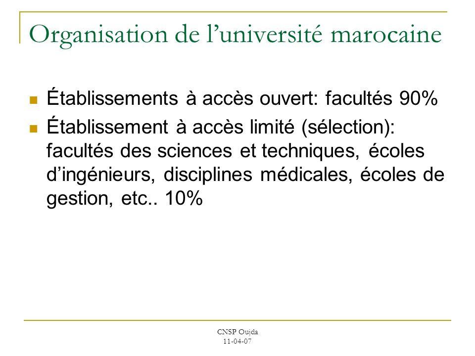 CNSP Oujda 11-04-07 Organisation de luniversité marocaine Établissements à accès ouvert: facultés 90% Établissement à accès limité (sélection): facult