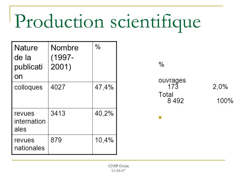CNSP Oujda 11-04-07 Production scientifique Nature de la publicati on Nombre (1997- 2001) % colloques402747,4% revues internation ales 341340,2% revue
