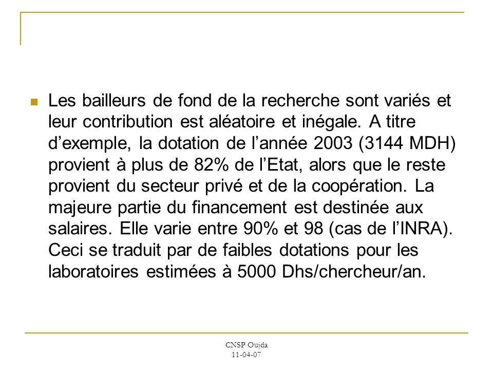 CNSP Oujda 11-04-07 Les bailleurs de fond de la recherche sont variés et leur contribution est aléatoire et inégale. A titre dexemple, la dotation de