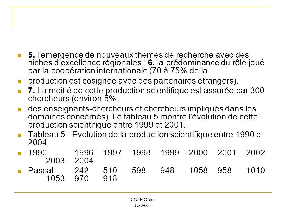 CNSP Oujda 11-04-07 5. lémergence de nouveaux thèmes de recherche avec des niches dexcellence régionales ; 6. la prédominance du rôle joué par la coop