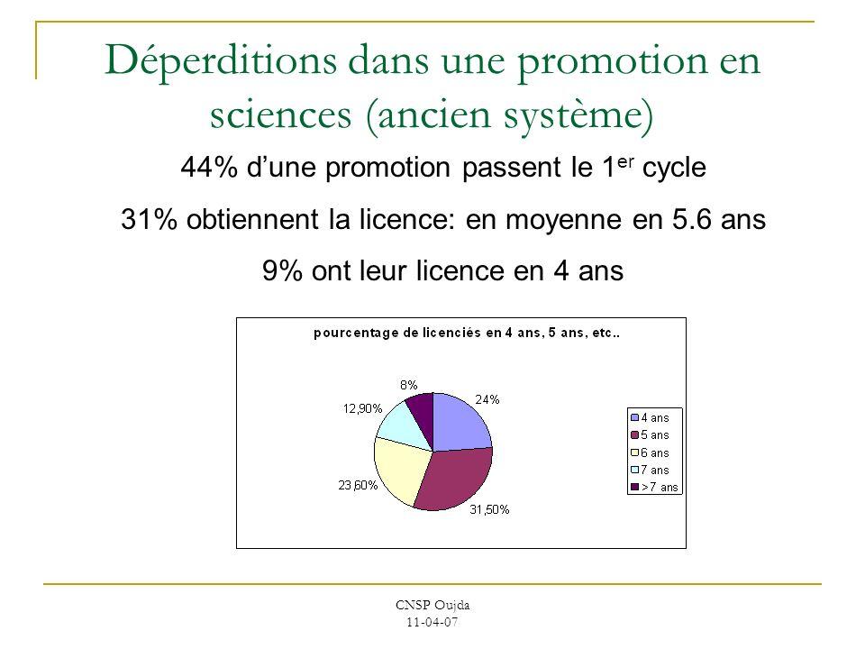 CNSP Oujda 11-04-07 Déperditions dans une promotion en sciences (ancien système) 44% dune promotion passent le 1 er cycle 31% obtiennent la licence: e