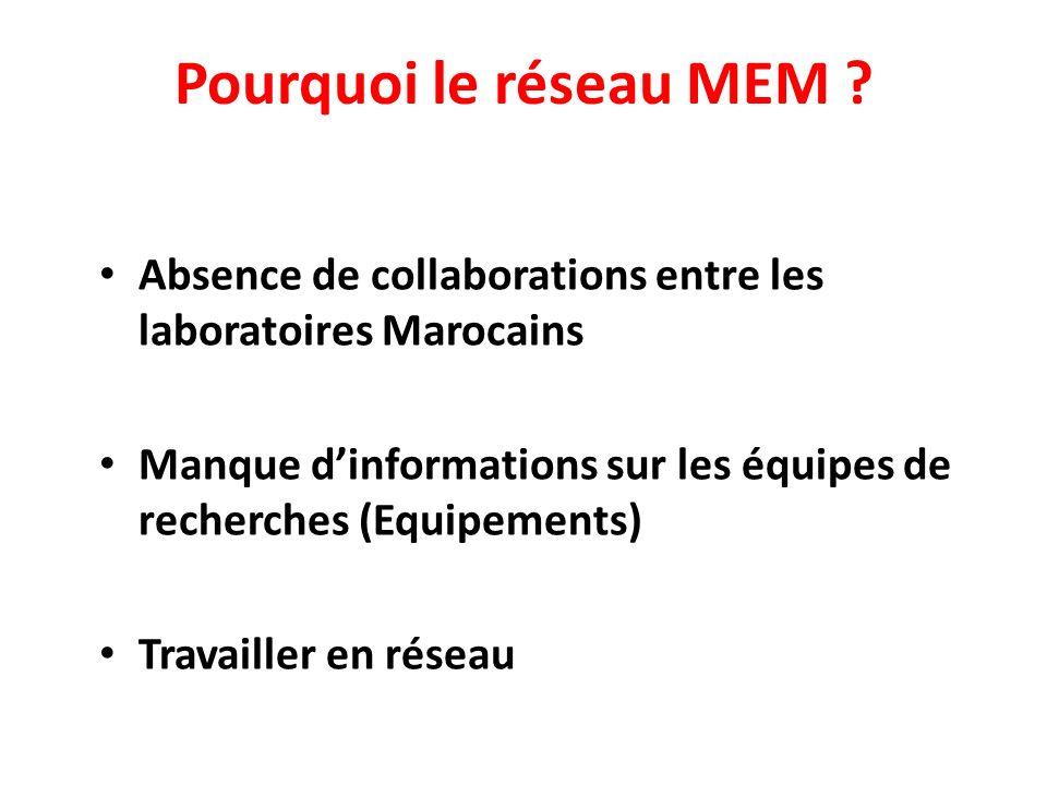 Pourquoi le réseau MEM ? Absence de collaborations entre les laboratoires Marocains Manque dinformations sur les équipes de recherches (Equipements) T