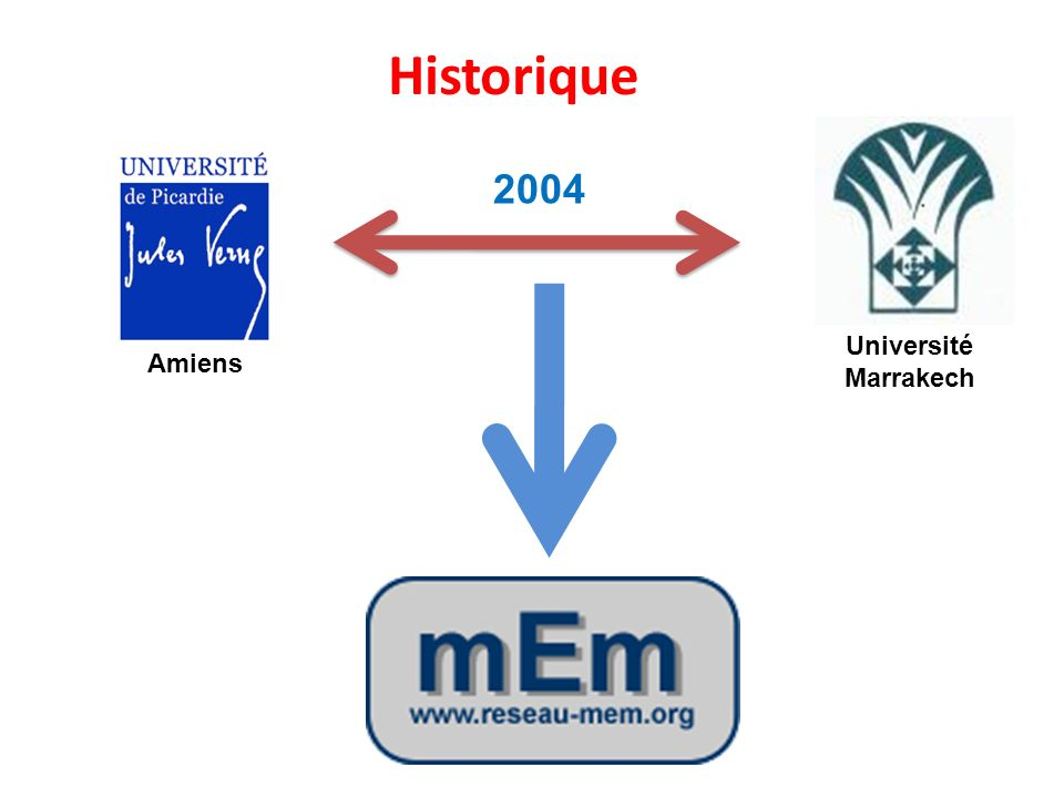 Objectifs Coopération entre les groupes de recherche de différents laboratoires de spécialités complémentaires Visibilité des thèmes de recherche au Maroc Participer aux échanges entre les universités et le secteur socio-économique Mettre à disposition les moyens techniques disponibles au sein des établissements universitaires Organisation des séminaires et conférences