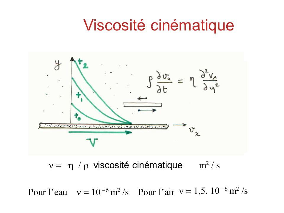Viscosité cinématique viscosité cinématique m 2 / s Pour leau m 2 /s Pour lair m 2 /s Viscosité cinématique