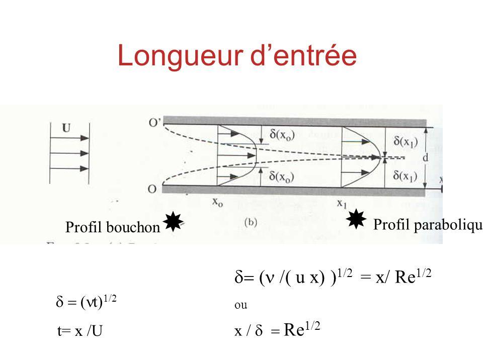 Longueur dentrée Profil bouchon Profil parabolique t) 1/2 t= x /U u x) ) 1/2 = x/ Re 1/2 ou x / Re 1/2