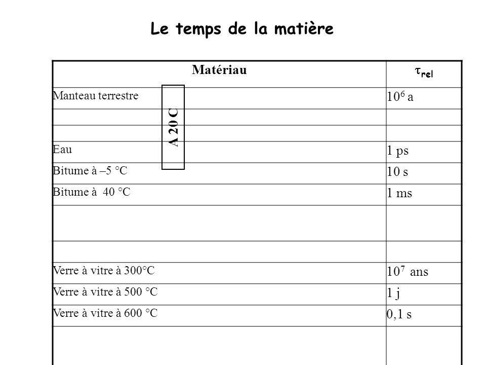 Le temps de la matière Matériau rel Manteau terrestre 10 6 a Eau 1 ps Bitume à –5 °C 10 s Bitume à 40 °C 1 ms Verre à vitre à 300°C 10 7 ans Verre à vitre à 500 °C 1 j Verre à vitre à 600 °C 0,1 s A 20 C Temps de relaxation