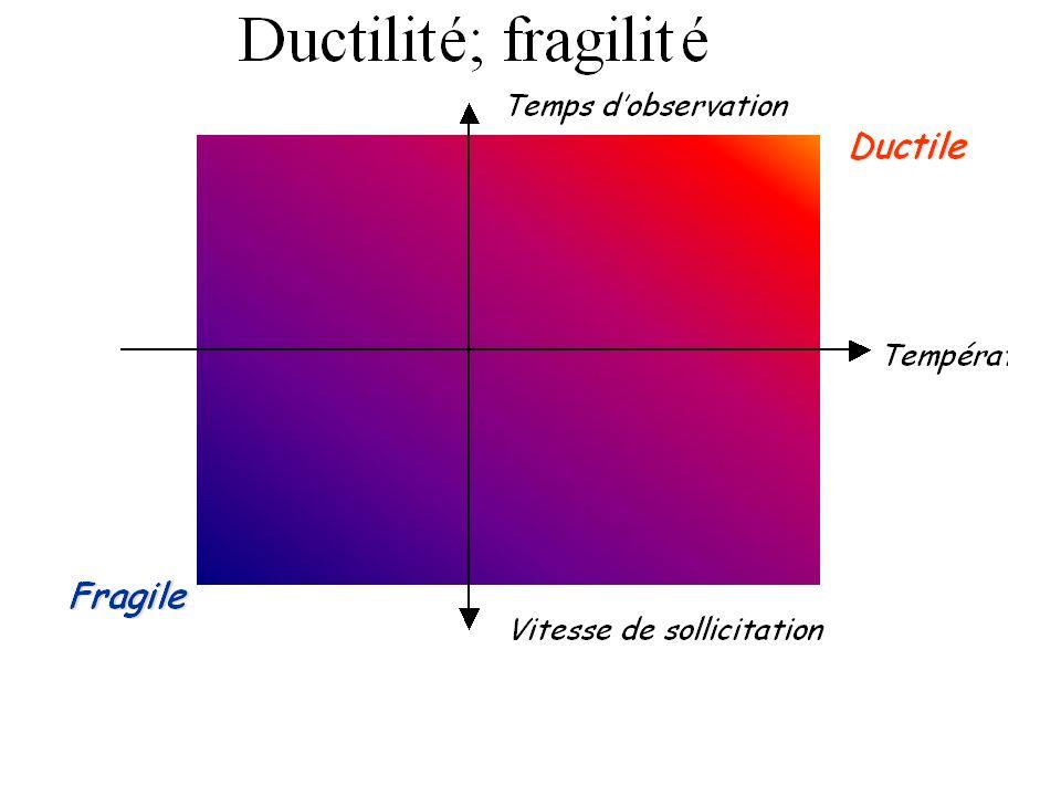 Les grandes déformations : Ductilité; fragilité