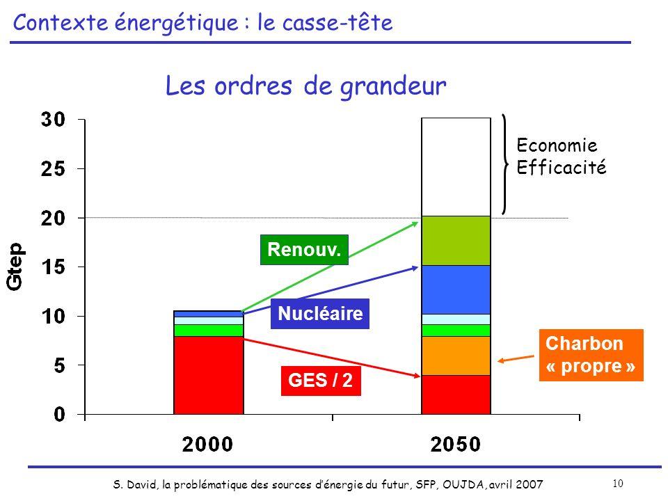 S. David, la problématique des sources dénergie du futur, SFP, OUJDA, avril 2007 10 Contexte énergétique mondial GES / 2 Nucléaire Contexte énergétiqu