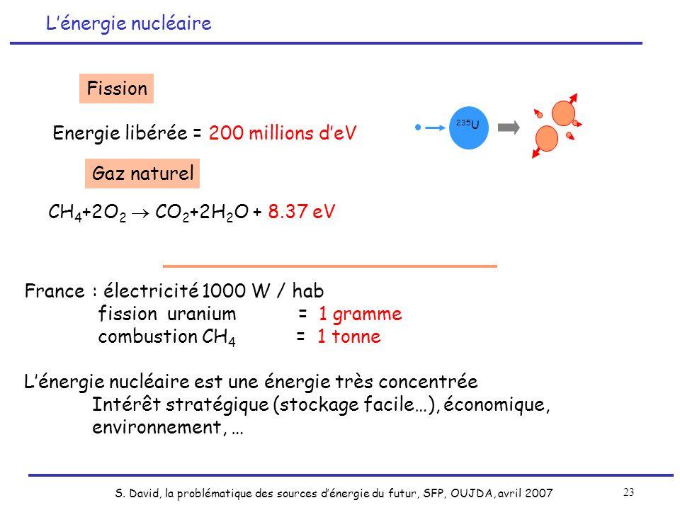 S. David, la problématique des sources dénergie du futur, SFP, OUJDA, avril 2007 23 France: électricité 1000 W / hab fission uranium = 1 gramme combus