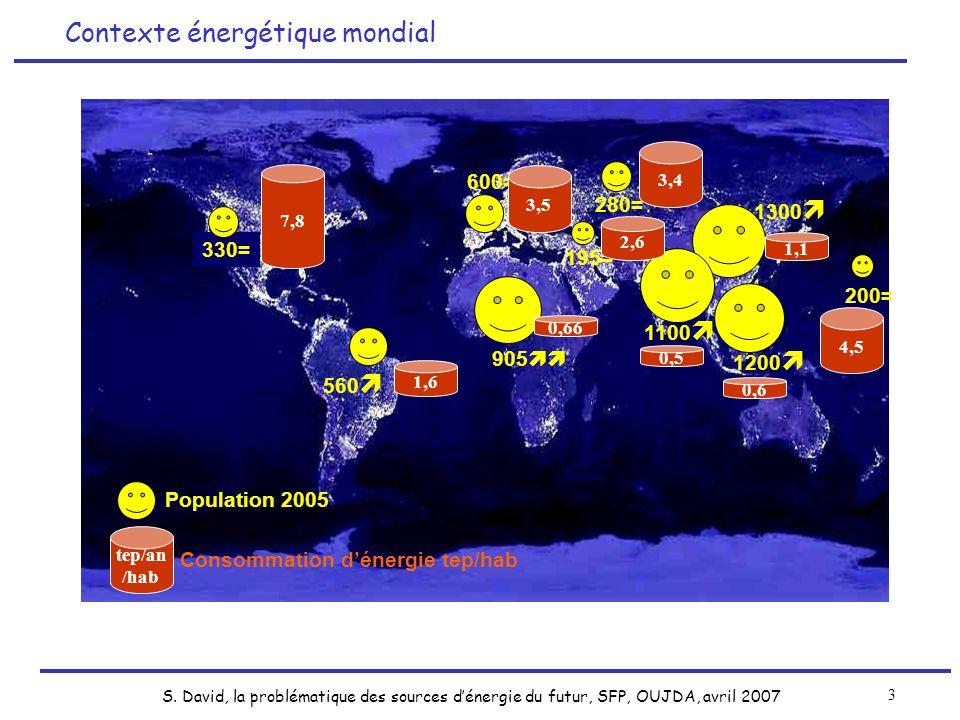 S. David, la problématique des sources dénergie du futur, SFP, OUJDA, avril 2007 3 Contexte énergétique mondial 560 1300 1,6 1,1 905 1200 1100 0,66 0,