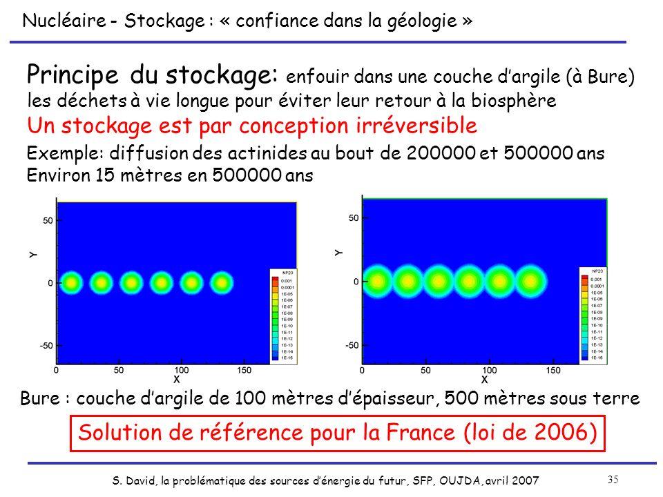 S. David, la problématique des sources dénergie du futur, SFP, OUJDA, avril 2007 35 Principe du stockage: enfouir dans une couche dargile (à Bure) les