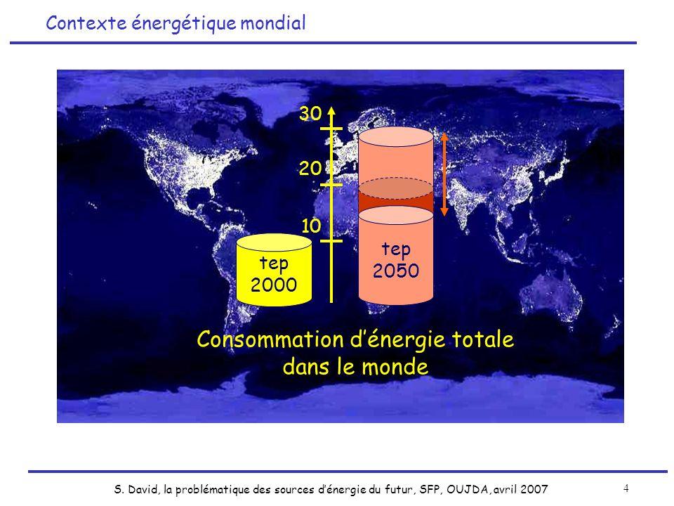 S. David, la problématique des sources dénergie du futur, SFP, OUJDA, avril 2007 4 Contexte énergétique mondial tep 2000 10 30 20 Total 2050 20 GTeP T