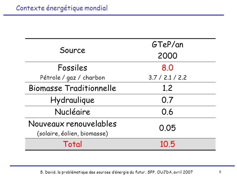 S. David, la problématique des sources dénergie du futur, SFP, OUJDA, avril 2007 6 Source GTeP/an 2000 Fossiles Pétrole / gaz / charbon 8.0 3.7 / 2.1