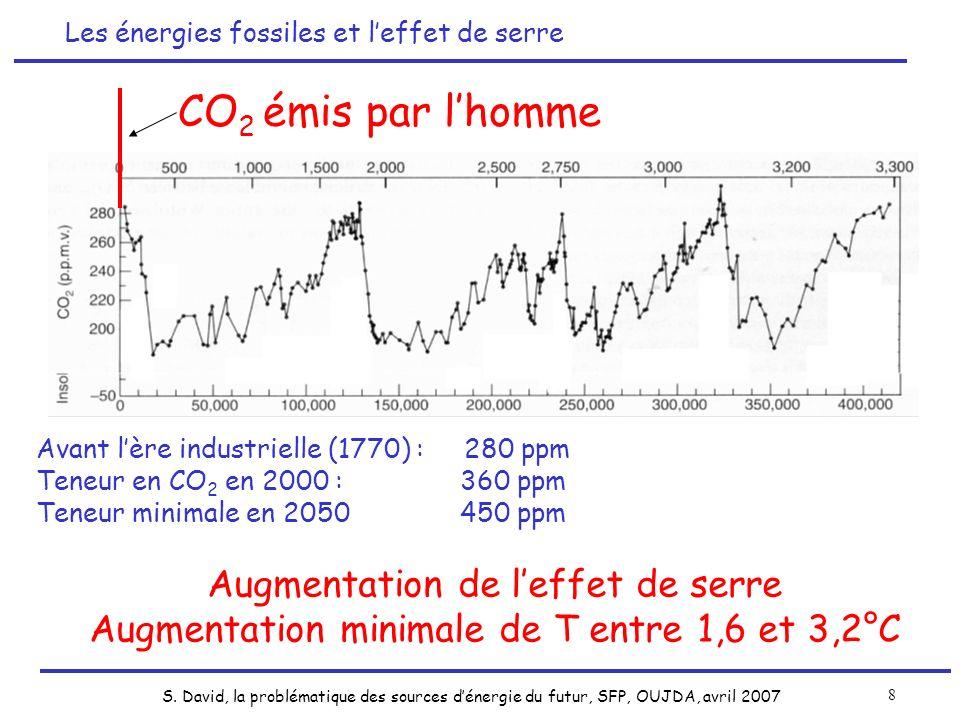 S. David, la problématique des sources dénergie du futur, SFP, OUJDA, avril 2007 8 CO 2 émis par lhomme Avant lère industrielle (1770) : 280 ppm Teneu