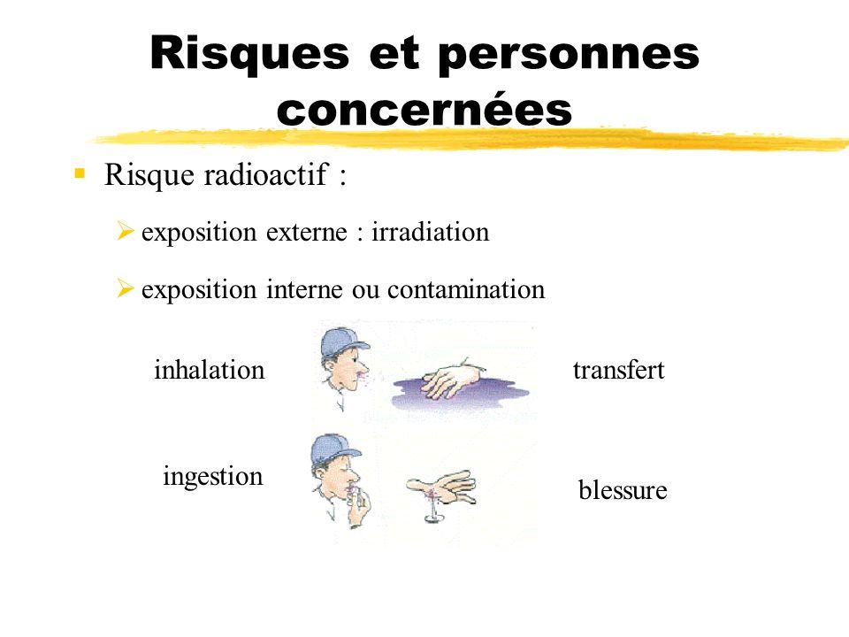 Risques et personnes concernées Risque radioactif : exposition externe : irradiation exposition interne ou contamination inhalation ingestion transfer