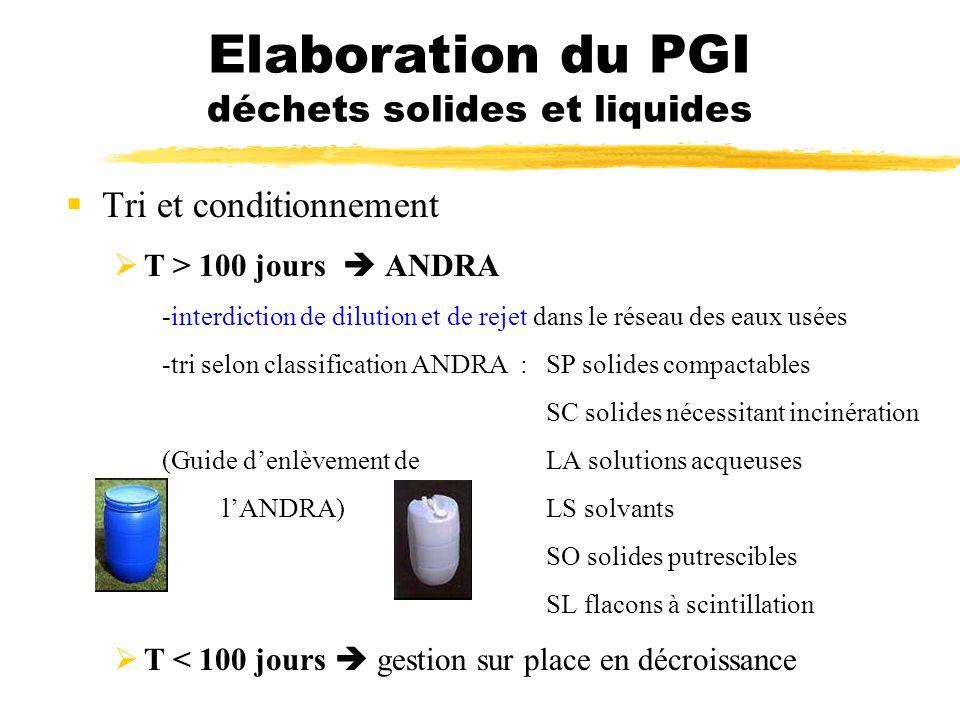 Elaboration du PGI déchets solides et liquides Tri et conditionnement T > 100 jours ANDRA -interdiction de dilution et de rejet dans le réseau des eau