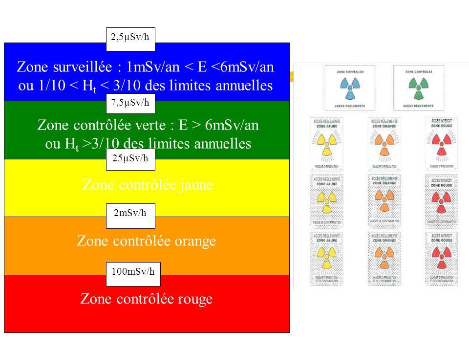 Zone surveillée : 1mSv/an < E <6mSv/an ou 1/10 < H t < 3/10 des limites annuelles Zone contrôlée verte : E > 6mSv/an ou H t >3/10 des limites annuelle