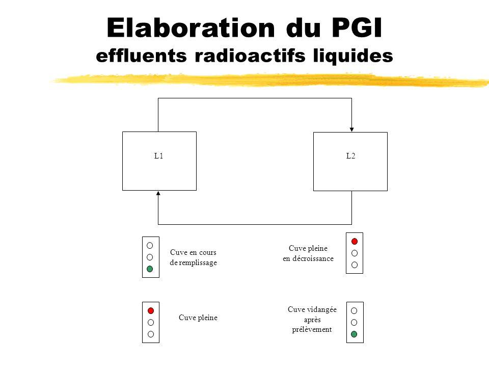 L1L2 Elaboration du PGI effluents radioactifs liquides Cuve en cours de remplissage Cuve pleine en décroissance Cuve pleine Cuve vidangée après prélèv