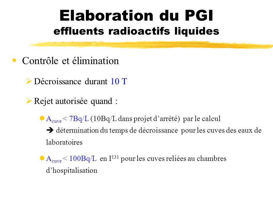 Elaboration du PGI effluents radioactifs liquides Contrôle et élimination Décroissance durant 10 T Rejet autorisée quand : A cuve < 7Bq/L (10Bq/L dans