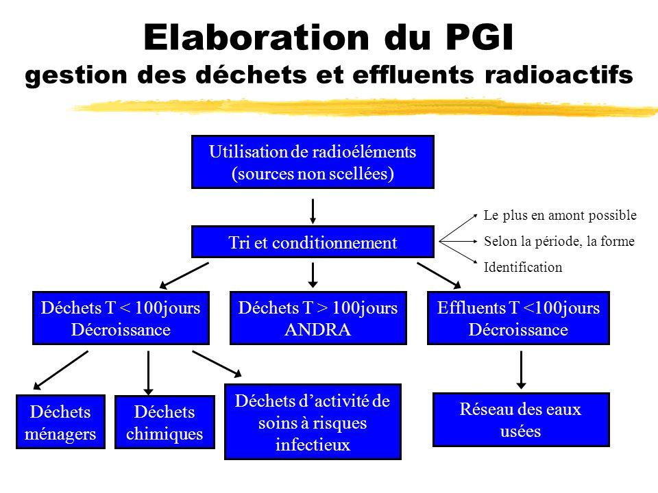 Le plus en amont possible Selon la période, la forme Identification Utilisation de radioéléments (sources non scellées) Tri et conditionnement Déchets