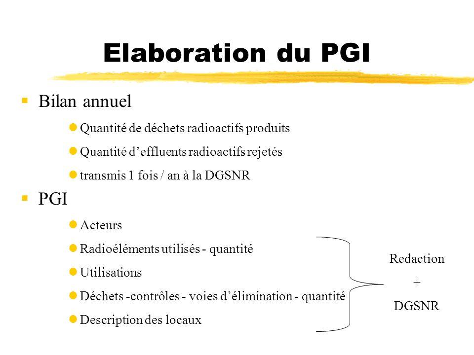 Elaboration du PGI Bilan annuel Quantité de déchets radioactifs produits Quantité deffluents radioactifs rejetés transmis 1 fois / an à la DGSNR PGI A