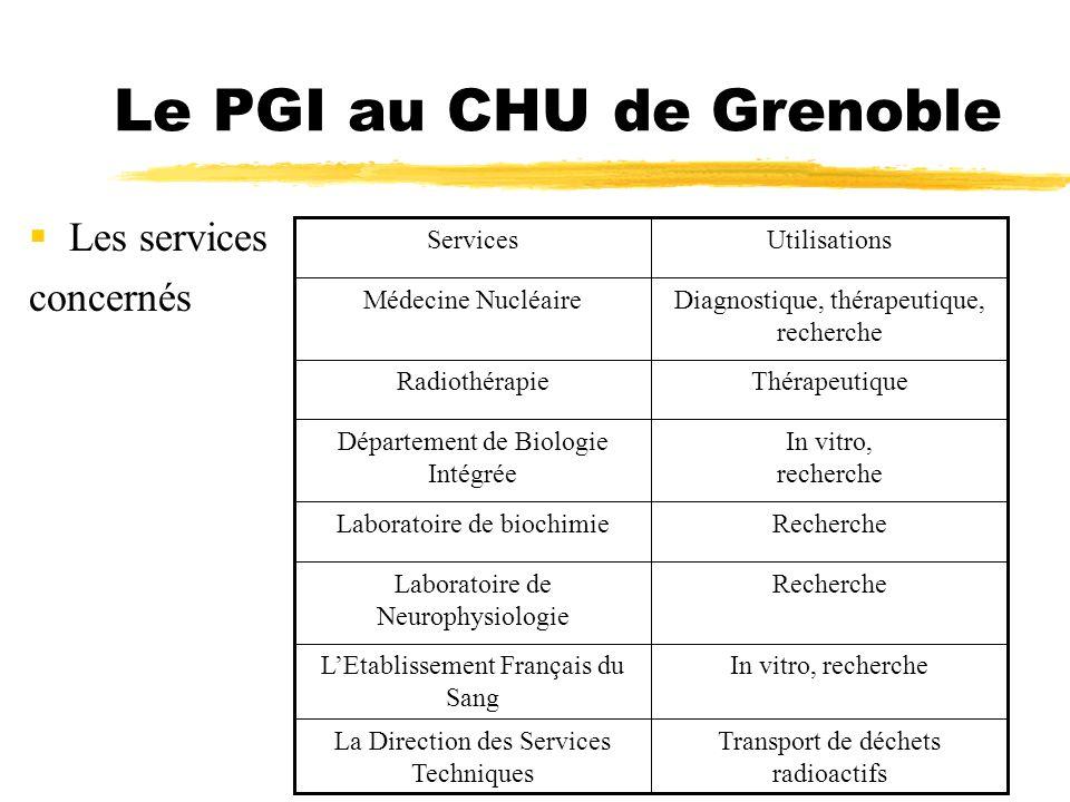 Le PGI au CHU de Grenoble Les services concernés Transport de déchets radioactifs La Direction des Services Techniques In vitro, rechercheLEtablisseme