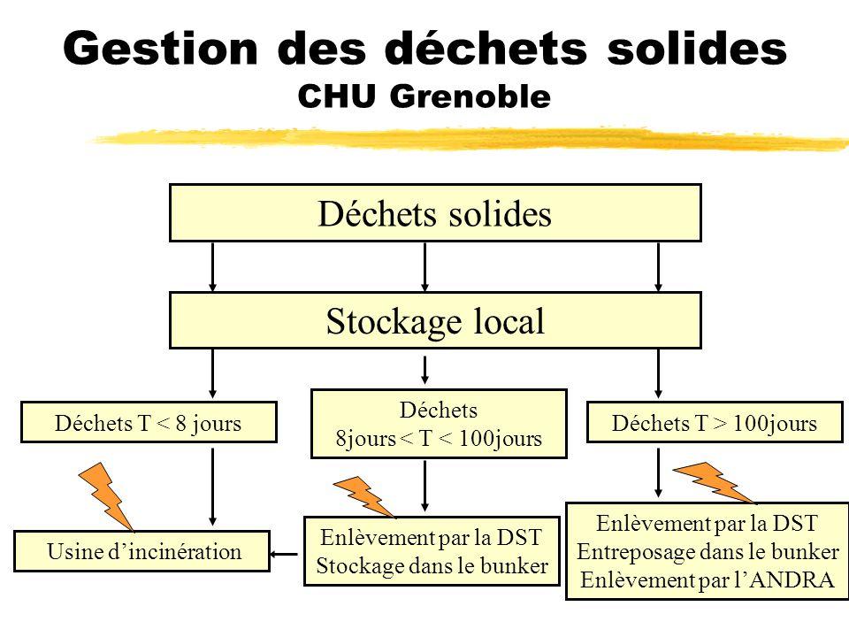 Gestion des déchets solides CHU Grenoble Déchets solides Déchets 8jours < T < 100jours Enlèvement par la DST Stockage dans le bunker Déchets T < 8 jou