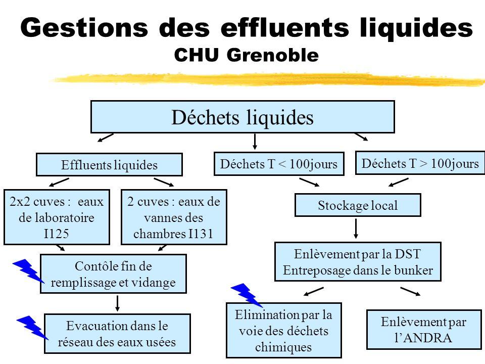 Gestions des effluents liquides CHU Grenoble Déchets liquides 2 cuves : eaux de vannes des chambres I131 Effluents liquides 2x2 cuves : eaux de labora