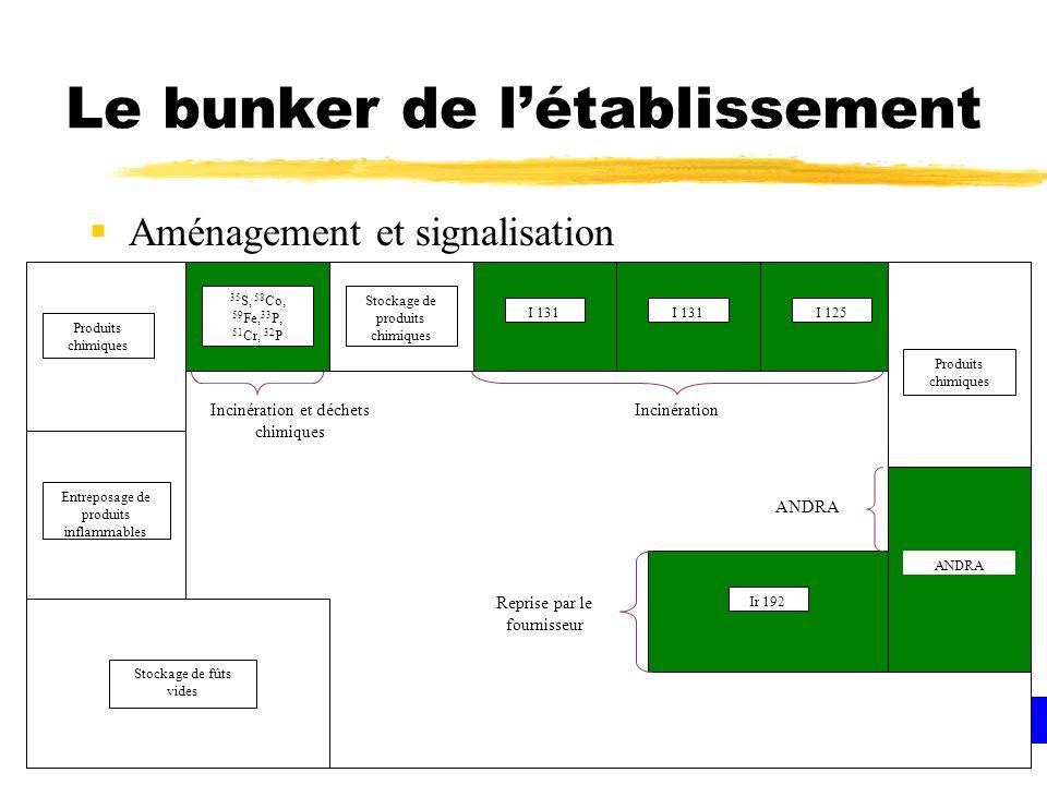Le bunker de létablissement Aménagement et signalisation Ir 192 Produits chimiques I 125I 131 Produits chimiques Entreposage de produits inflammables