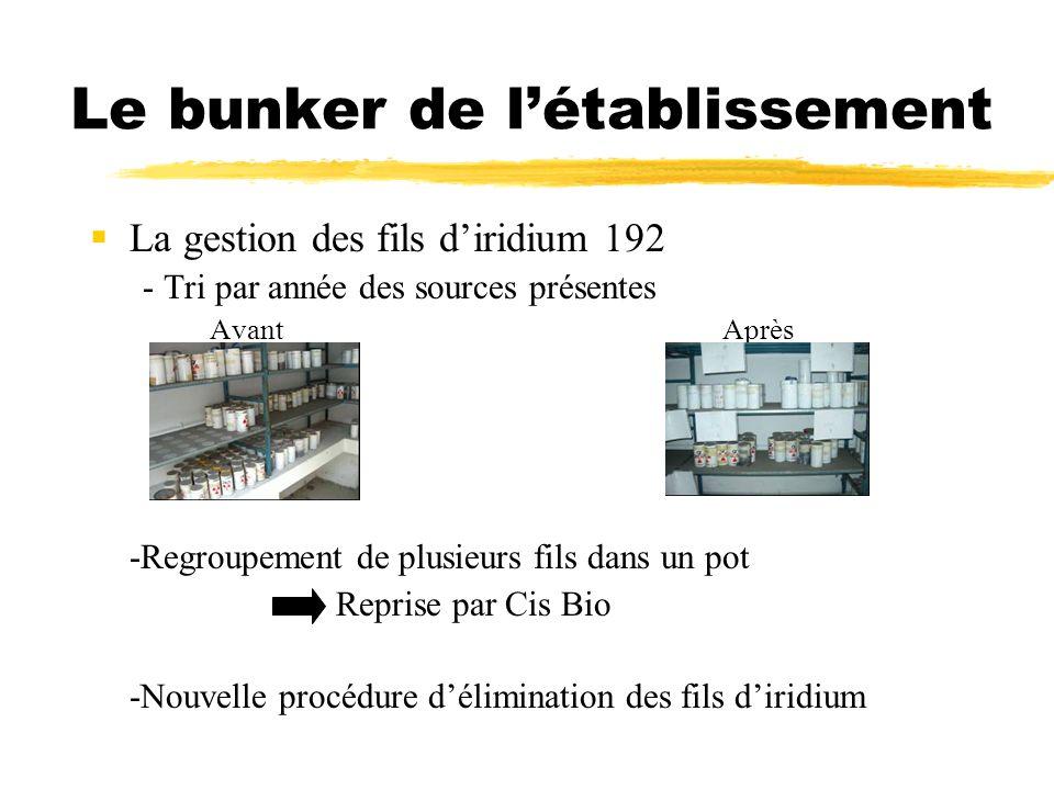 Le bunker de létablissement La gestion des fils diridium 192 - Tri par année des sources présentes AvantAprès -Regroupement de plusieurs fils dans un