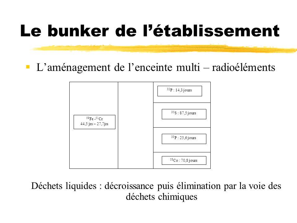 Le bunker de létablissement Laménagement de lenceinte multi – radioéléments Déchets liquides : décroissance puis élimination par la voie des déchets c