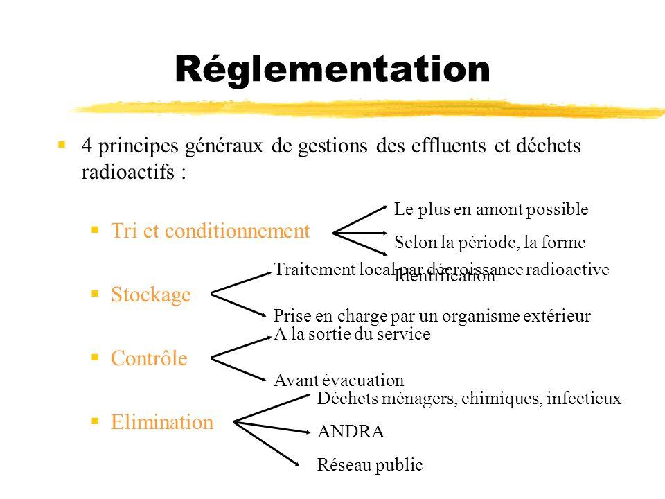 Réglementation 4 principes généraux de gestions des effluents et déchets radioactifs : Tri et conditionnement Stockage Contrôle Elimination Le plus en
