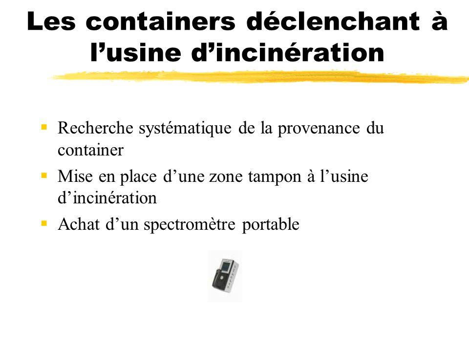 Les containers déclenchant à lusine dincinération Recherche systématique de la provenance du container Mise en place dune zone tampon à lusine dinciné