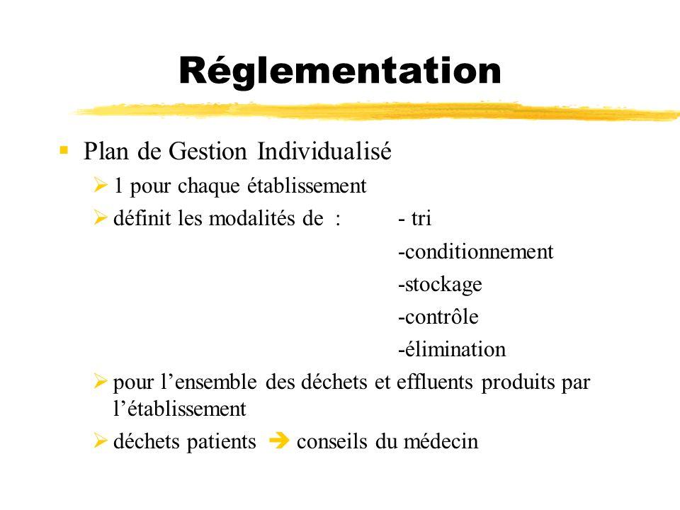 Réglementation Plan de Gestion Individualisé 1 pour chaque établissement définit les modalités de : - tri -conditionnement -stockage -contrôle -élimin