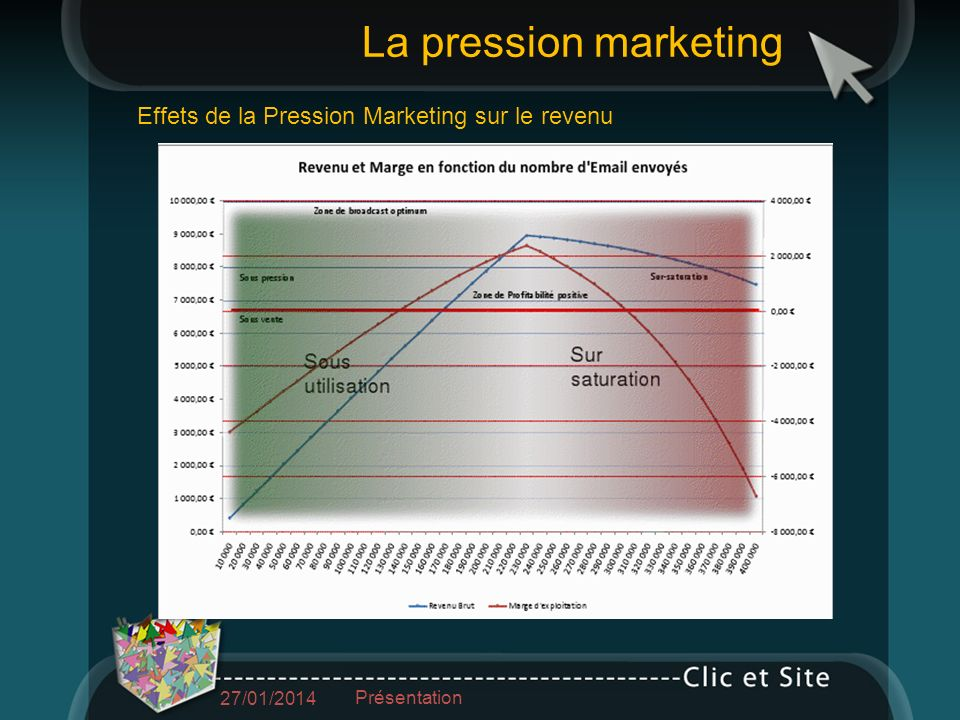Effets de la Pression Marketing sur le revenu La pression marketing 27/01/2014 Présentation