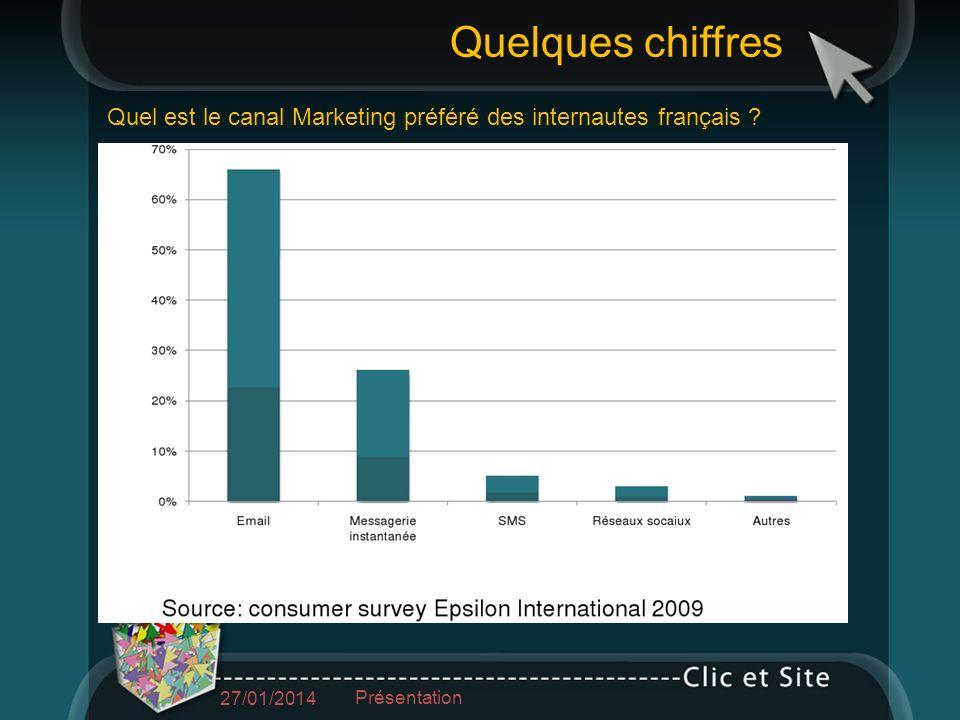 Quel est le canal Marketing préféré des internautes français .