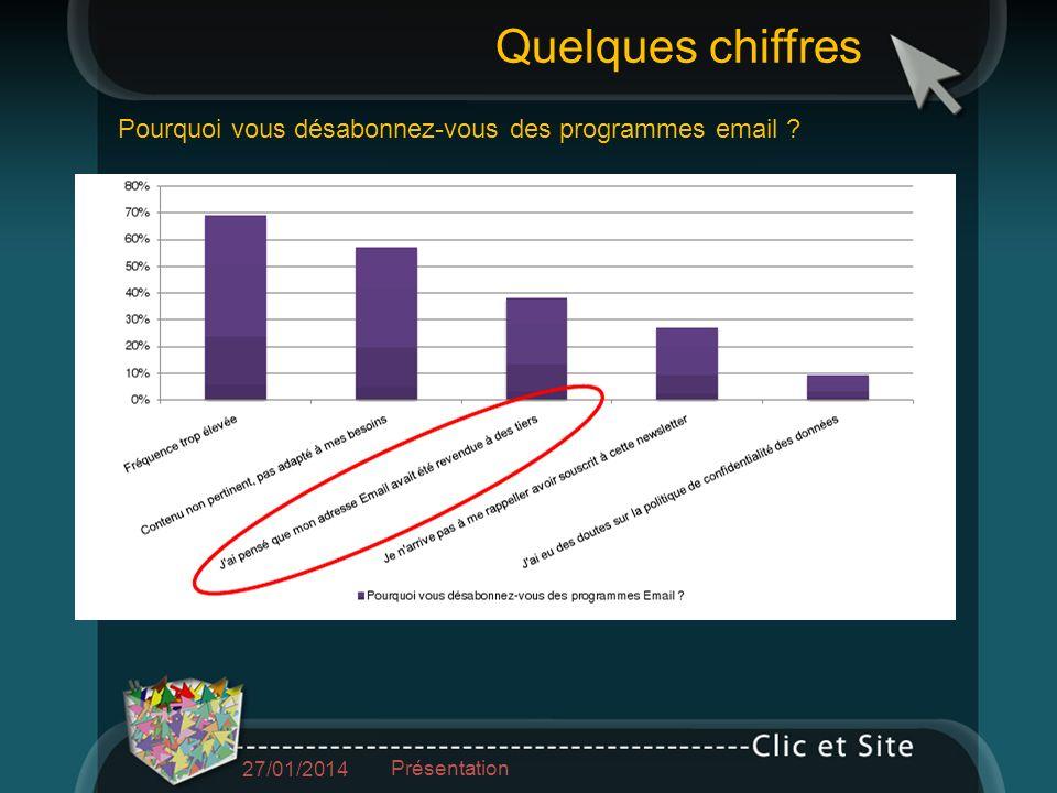 Pourquoi vous désabonnez-vous des programmes email Quelques chiffres 27/01/2014 Présentation