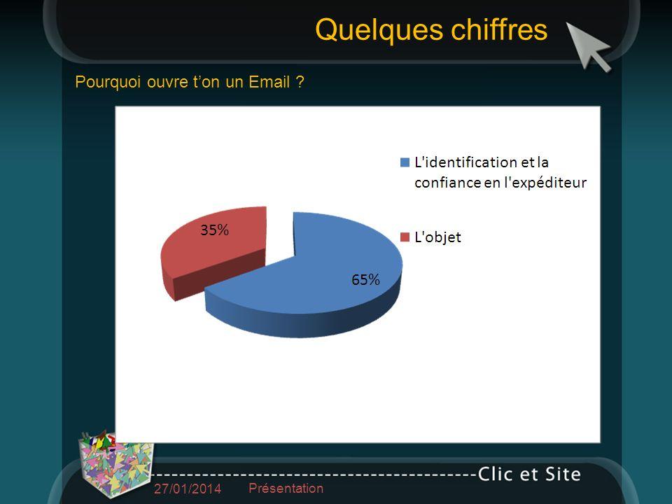 Pourquoi ouvre ton un Email Quelques chiffres 27/01/2014 Présentation