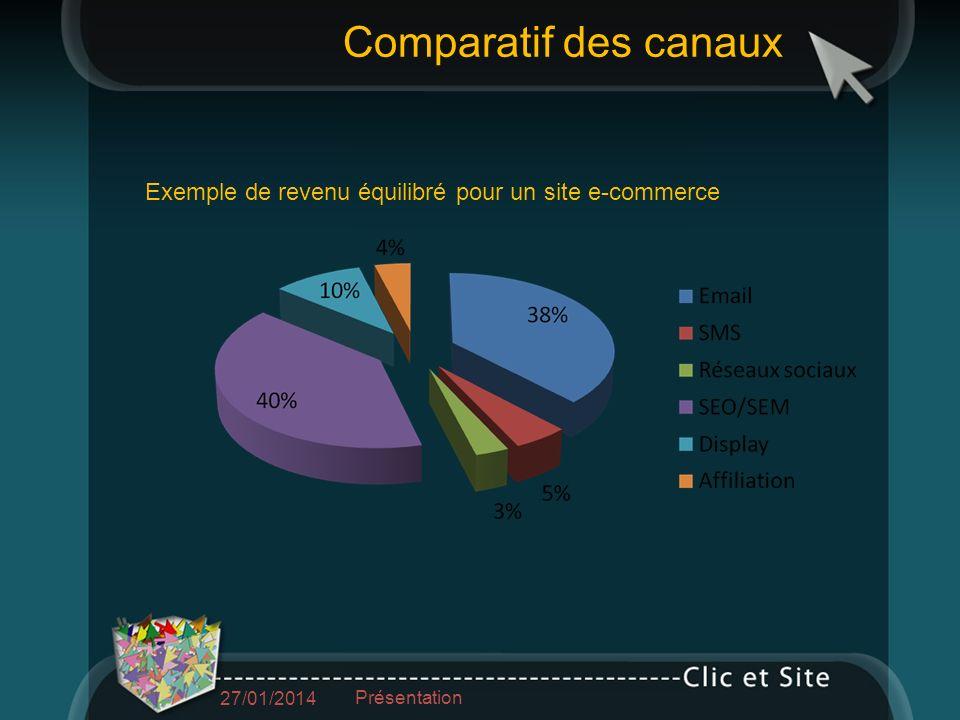Exemple de revenu équilibré pour un site e-commerce Comparatif des canaux 27/01/2014 Présentation