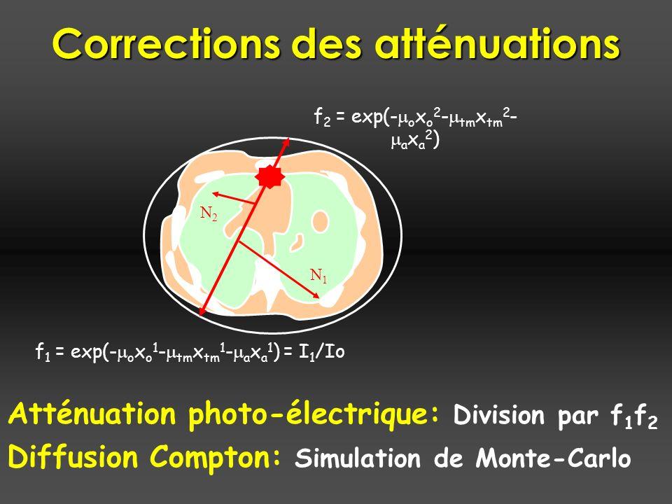 Corrections des atténuations Atténuation photo-électrique: Division par f 1 f 2 Diffusion Compton: Simulation de Monte-Carlo f 2 = exp(- o x o 2 - tm x tm 2 - a x a 2 ) f 1 = exp(- o x o 1 - tm x tm 1 - a x a 1 ) = I 1 /Io N1N1 N2N2