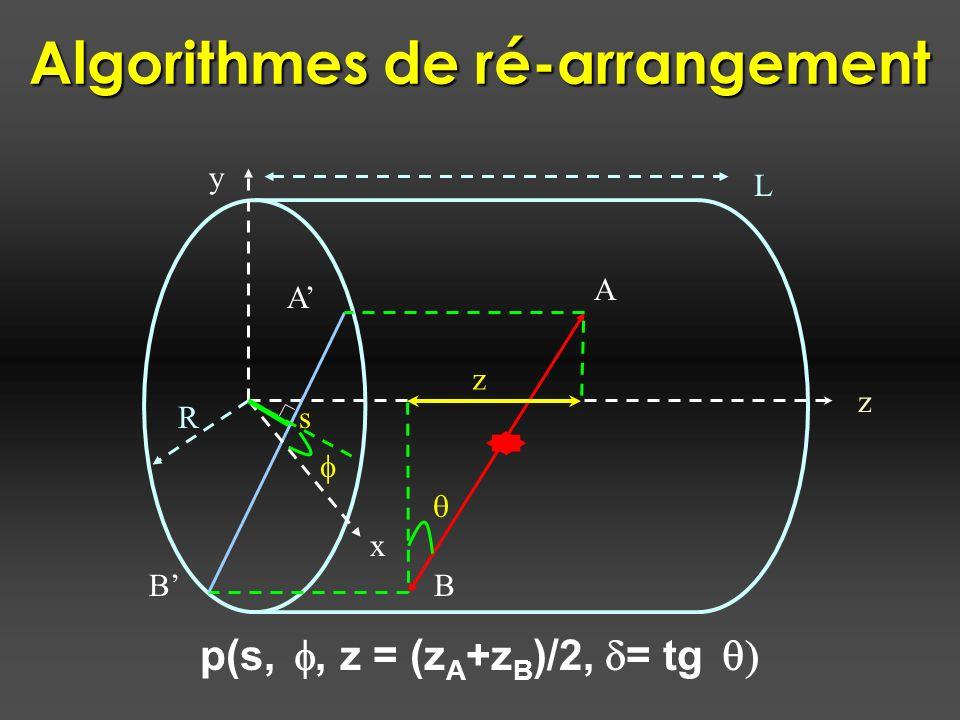 Algorithmes de ré-arrangement z A B A B x y s p(s,, z = (z A +z B )/2, = tg L R z