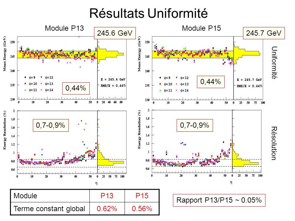 Résultats Uniformité Module P13Module P15 Résolution Uniformité 0,44% 0,7-0,9% ModuleP13P15 Terme constant global0.62%0.56% Rapport P13/P15 ~ 0.05% 245.6 GeV245.7 GeV