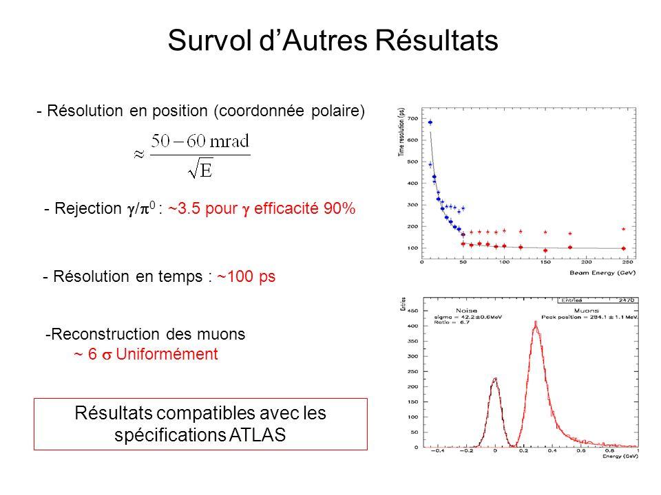 Survol dAutres Résultats - Résolution en position (coordonnée polaire) - Rejection / 0 : ~3.5 pour efficacité 90% - Résolution en temps : ~100 ps -Reconstruction des muons ~ 6 Uniformément Résultats compatibles avec les spécifications ATLAS