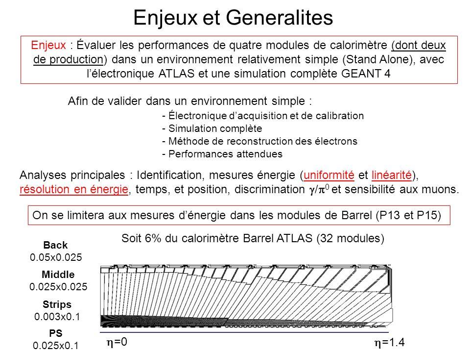 Protocole Expérimental Ligne H8 (prise de données 1998-2002)Faisceaux délectrons de 10 a 245 GeV - Déclenchement a laide de scintillateurs - Mesure de limpact du faisceau a laide de Chambres a Fils - Varier limpact sur le module a laide dun plateau pivotant (Mesures avec Spectromètre en amont)