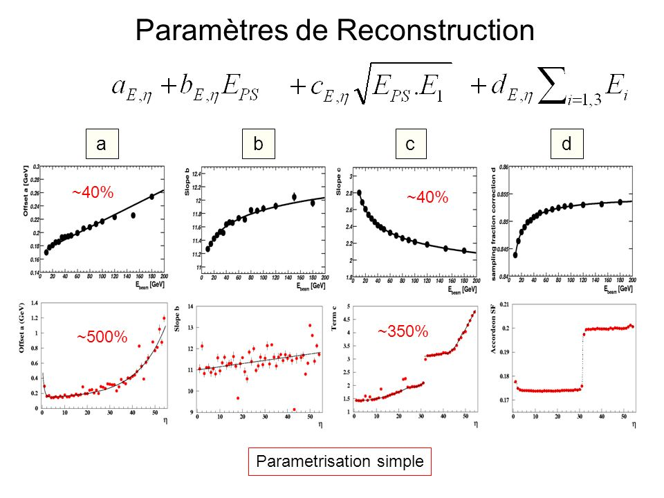 Paramètres de Reconstruction ~40% ~500% ~40% ~350% abcd Parametrisation simple